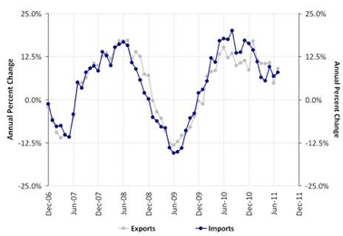 Import and export growth rates